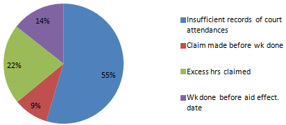 Piechart showing the breakdown of non-compliance findings. Percentages are listed below.
