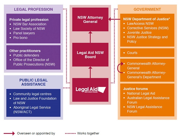 Legal Aid and Justice Sector