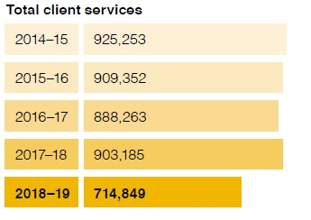 Total client services chart