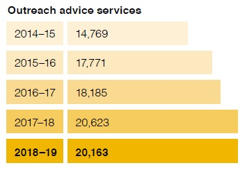 Outreach advice services chart