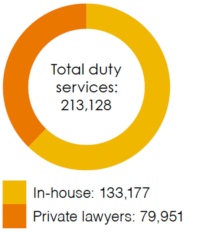 Total duty services