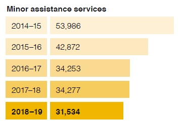 Minor assistance services chart