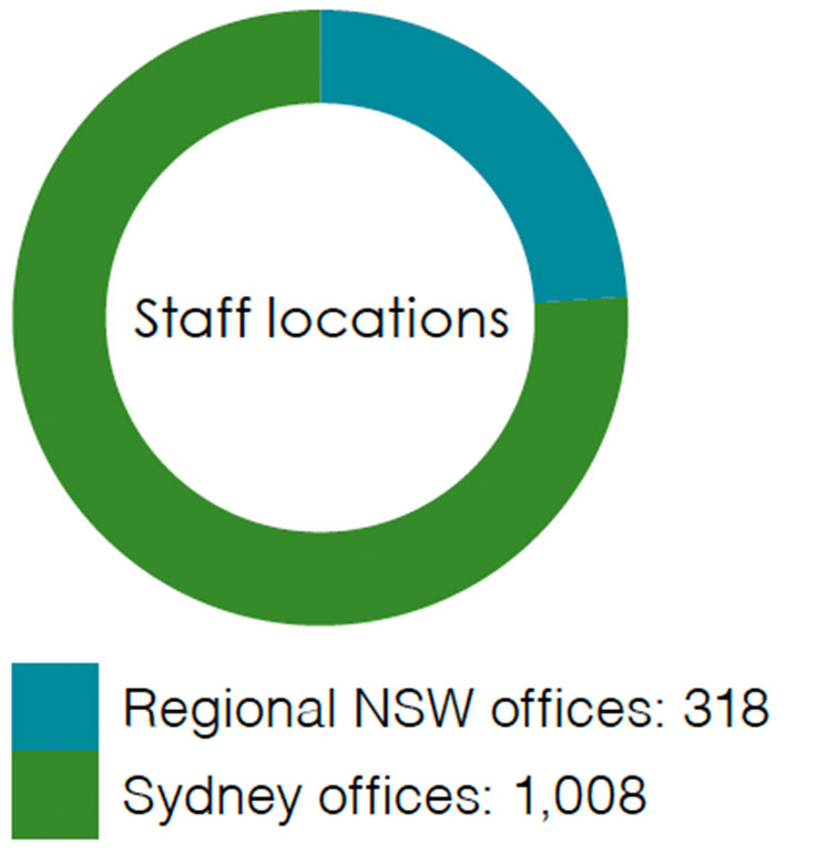 Staff locations