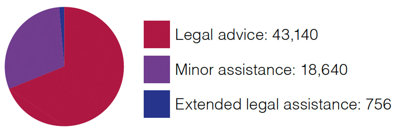 Civil law other services