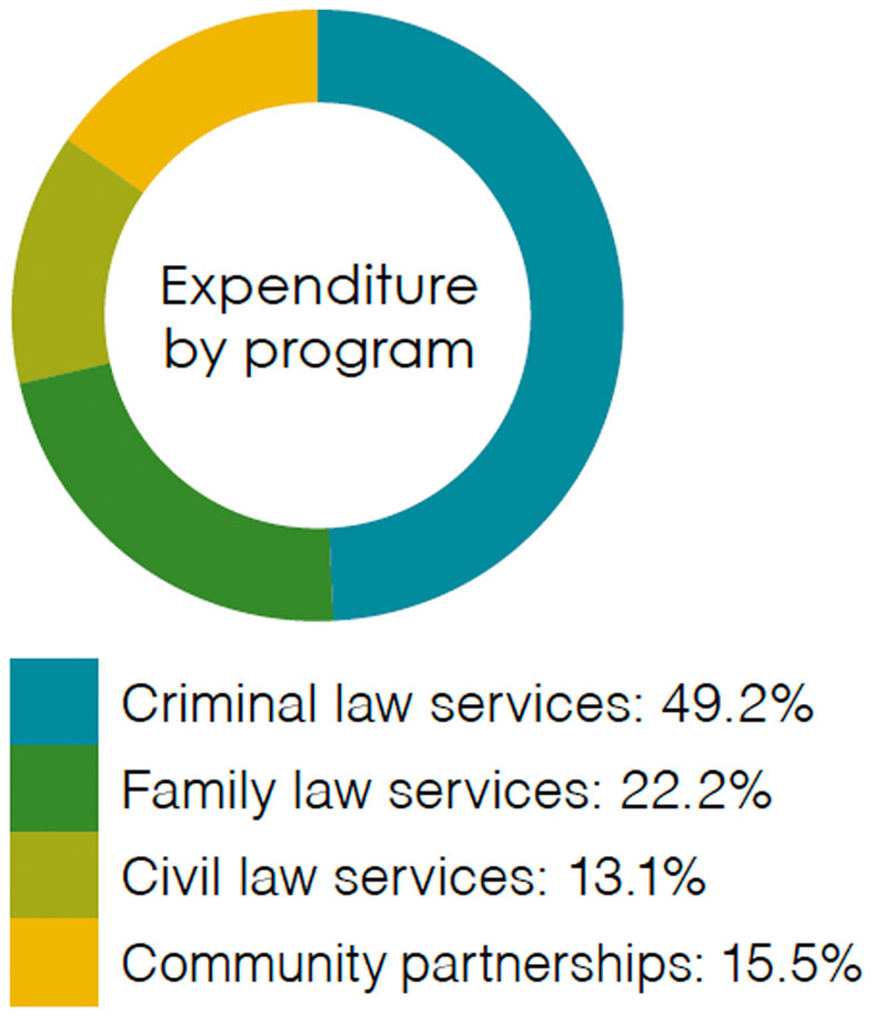 Expenditure by program