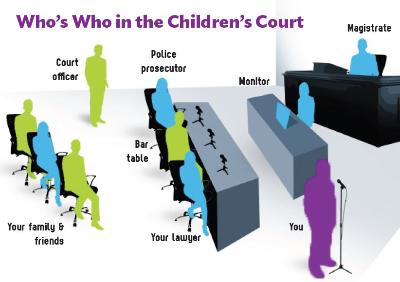 What happens at the Children's Court - Legal Aid NSW