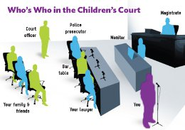 A diagram of who is who in the Children's Court
