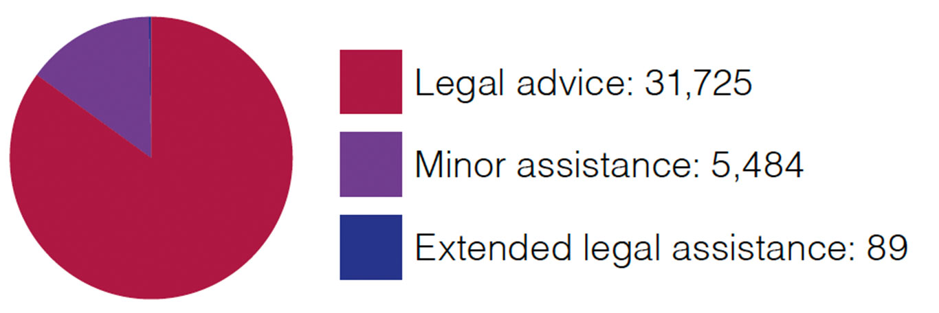 Family law other services